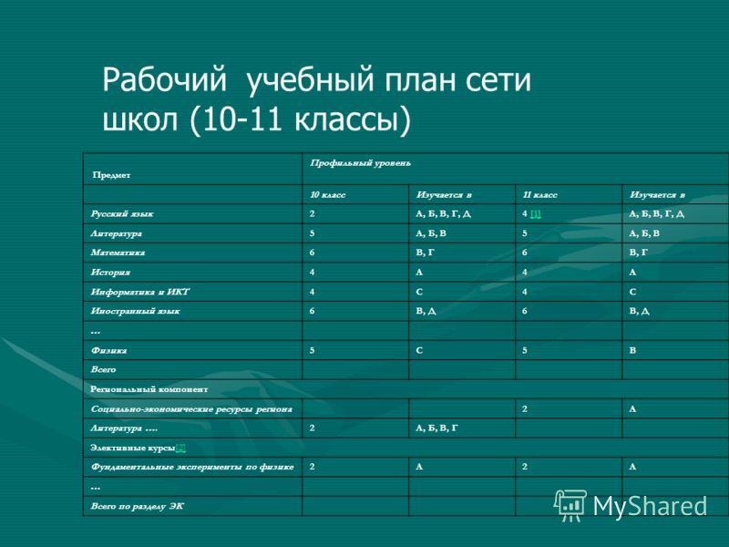 Рабочий учебный план сети школ (10-11 классы) Предмет Профильный уровень 10 классИзучается в11 классИзучается в Русский язык2А, Б, В, Г, Д4 [1][1]А, Б, В, Г, Д Литература5А, Б, В5 Математика6В, Г6 История4А4А Информатика и ИКТ4С4С Иностранный язык6В,