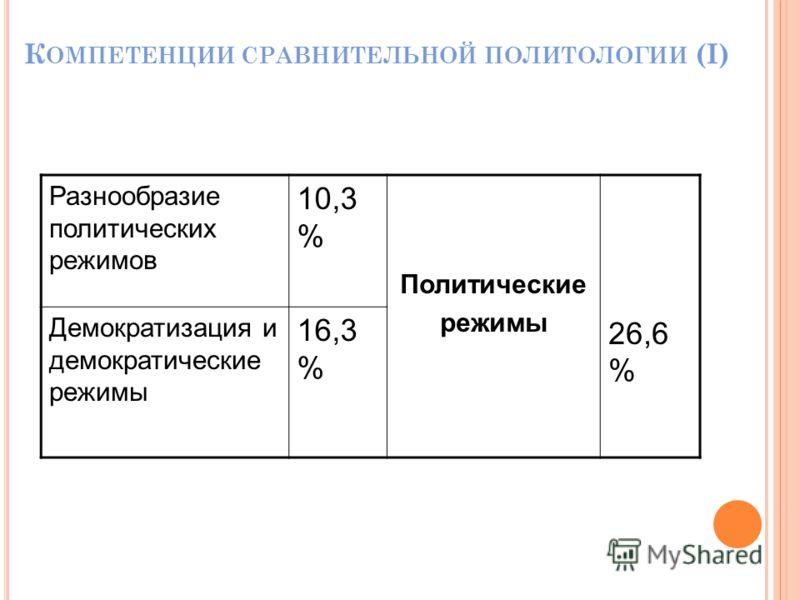 К ОМПЕТЕНЦИИ СРАВНИТЕЛЬНОЙ ПОЛИТОЛОГИИ (I) Разнообразие политических режимов 10,3 % Политические режимы 26,6 % Демократизация и демократические режимы 16,3 % 16