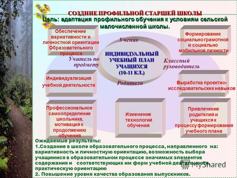 ЕЛЕГИНСКАЯ МСОШ, БУЙСКИЙ Р-Н, КОСТРОМСКАЯ ОБЛАСТЬ СЕЛЬСКАЯ МАЛОЧИСЛЕННАЯ ШКОЛА: ОПЫТ СВОЕГО ПУТИ РАЗВИТИЯ Формирование школьного уклада, основанного на принципах открытости, демократизма, индивидуализации. W Организация мониторинговых процедур педаго