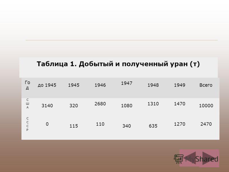 Таблица 1. Добытый и полученный уран (т) Го д до 194519451946 1947 19481949Всего СШАСША 3140320 2680 1080 13101470 10000 СССРСССР 0 115 110 340635 12702470