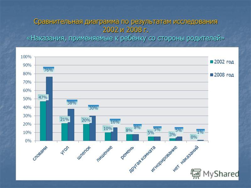 Сравнительная диаграмма по результатам исследования 2002 и 2008 г. «Наказания, применяемые к ребенку со стороны родителей»