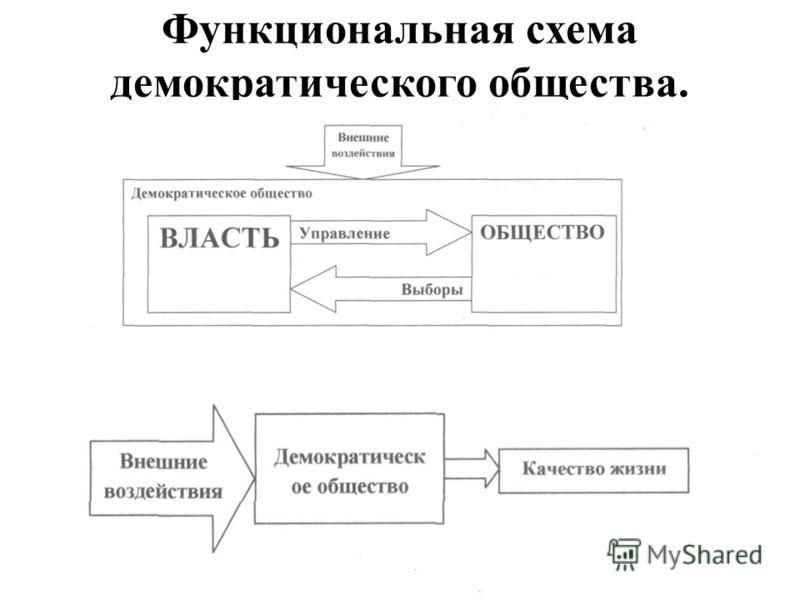 Функциональная схема демократического общества.