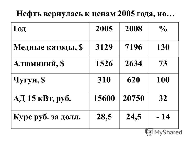 Нефть вернулась к ценам 2005 года, но… Год20052008% Медные катоды, $31297196130 Алюминий, $1526263473 Чугун, $310620100 АД 15 кВт, руб.156002075032 Курс руб. за долл.28,524,5- 14