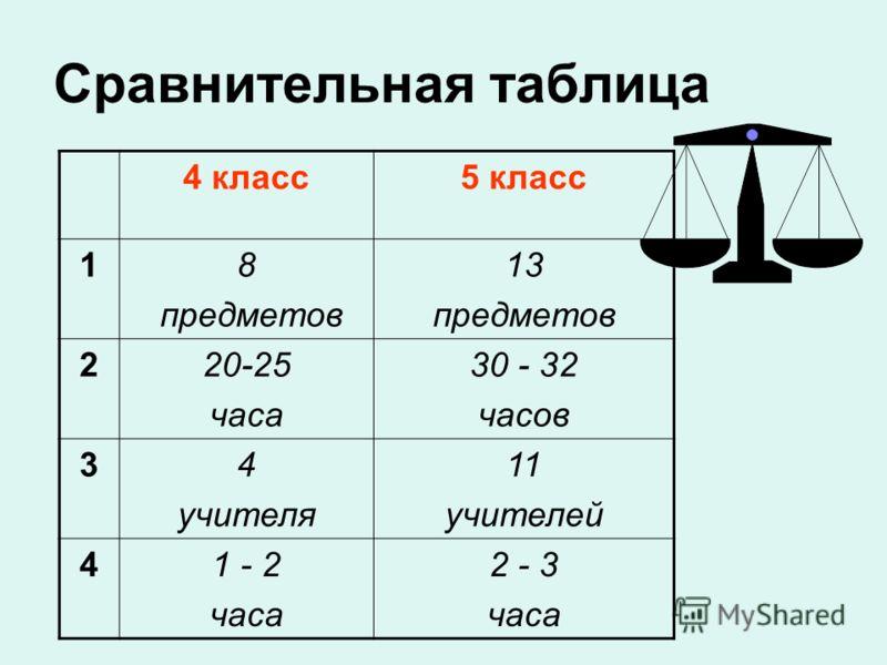 Сравнительная таблица 4 класс5 класс 18 предметов 13 предметов 220-25 часа 30 - 32 часов 34 учителя 11 учителей 41 - 2 часа 2 - 3 часа