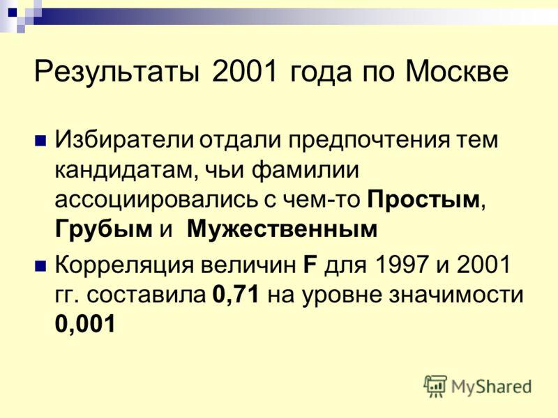Результаты 2001 года по Москве Избиратели отдали предпочтения тем кандидатам, чьи фамилии ассоциировались с чем-то Простым, Грубым и Мужественным Корреляция величин F для 1997 и 2001 гг. составила 0,71 на уровне значимости 0,001