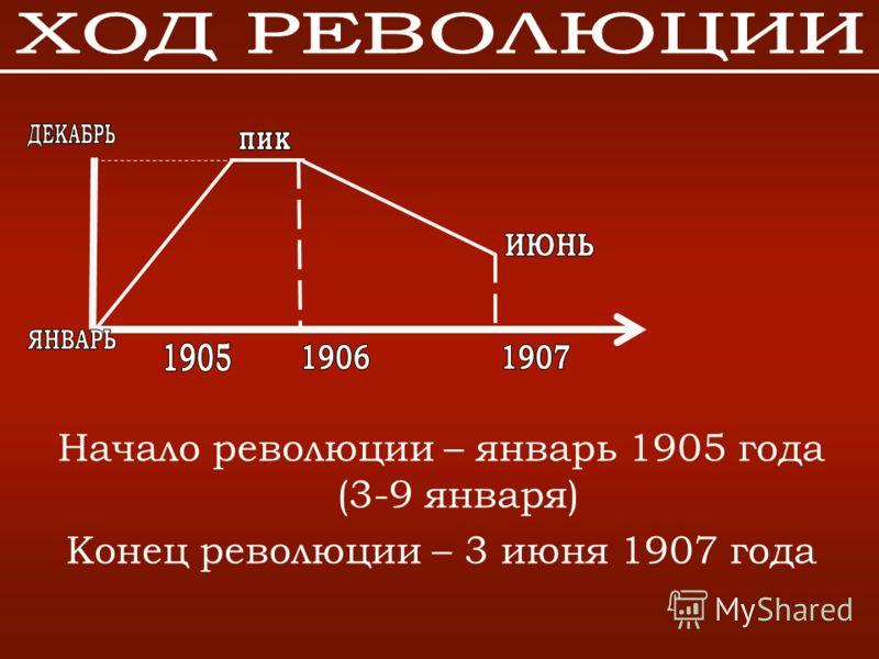 Начало революции – январь 1905 года (3-9 января) Конец революции – 3 июня 1907 года