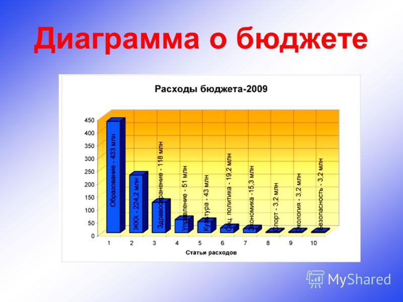 Диаграмма о бюджете
