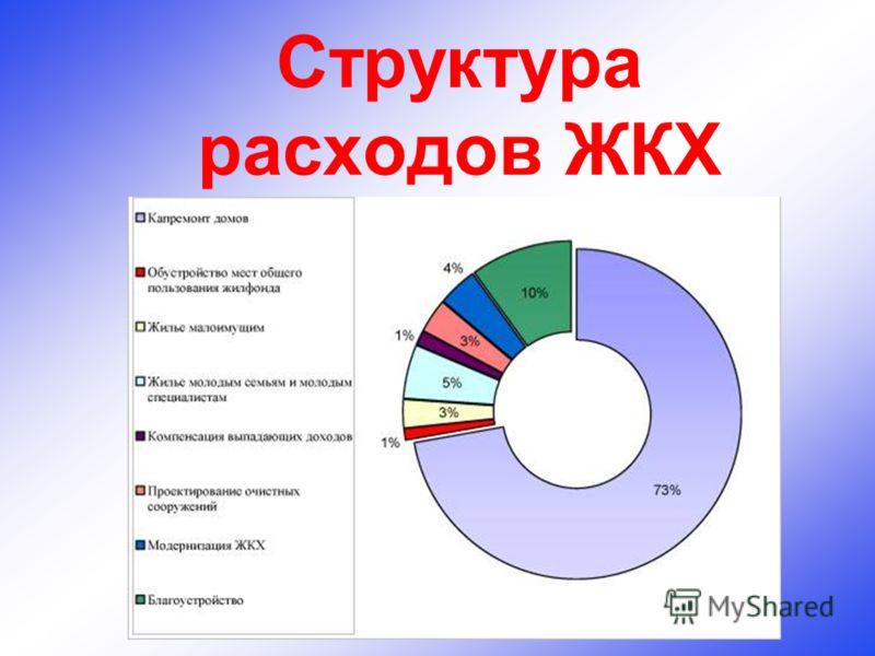 Структура расходов ЖКХ