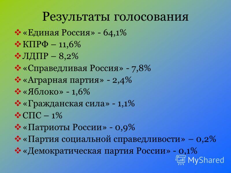 Результаты голосования «Единая Россия» - 64,1% КПРФ – 11,6% ЛДПР – 8,2% «Справедливая Россия» - 7,8% «Аграрная партия» - 2,4% «Яблоко» - 1,6% «Гражданская сила» - 1,1% СПС – 1% «Патриоты России» - 0,9% «Партия социальной справедливости» – 0,2% «Демок