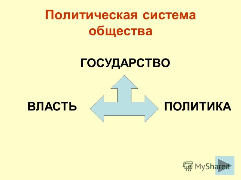 ГОСУДАРСТВО ВЛАСТЬПОЛИТИКА Политическая система общества
