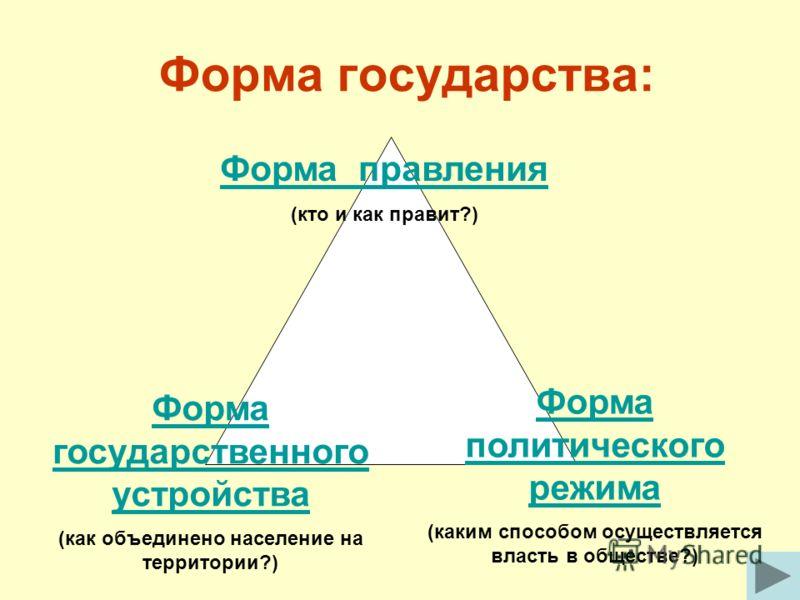 Форма государства: Форма правления (кто и как правит?) Форма государственного устройства (как объединено население на территории?) Форма политического режима (каким способом осуществляется власть в обществе?)