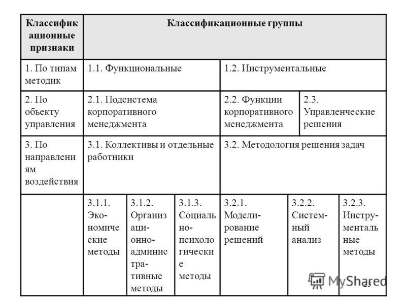 23 Классификация методов