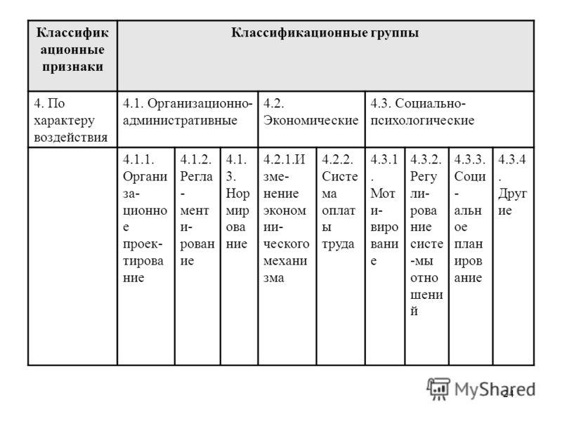 24 Классификация методов Классифик ационные признаки Классификационные группы 4. По характеру воздействия 4.1. Организационно- административные 4.2. Экономические 4.3. Социально- психологические 4.1.1. Органи за- ционно е проек- тирова ние 4.1.2. Рег
