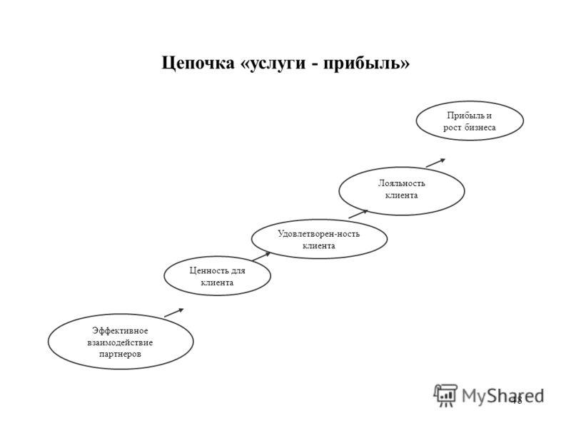 48 Цепочка «услуги - прибыль» Прибыль и рост бизнеса Эффективное взаимодействие партнеров Ценность для клиента Удовлетворен-ность клиента Лояльность клиента
