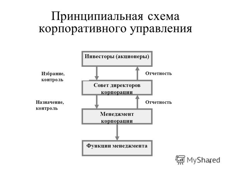 6 Принципиальная схема корпоративного управления Инвесторы (акционеры) Совет директоров корпорации Менеджмент корпорации Функции менеджмента Избрание, контроль Назначение, контроль Отчетность
