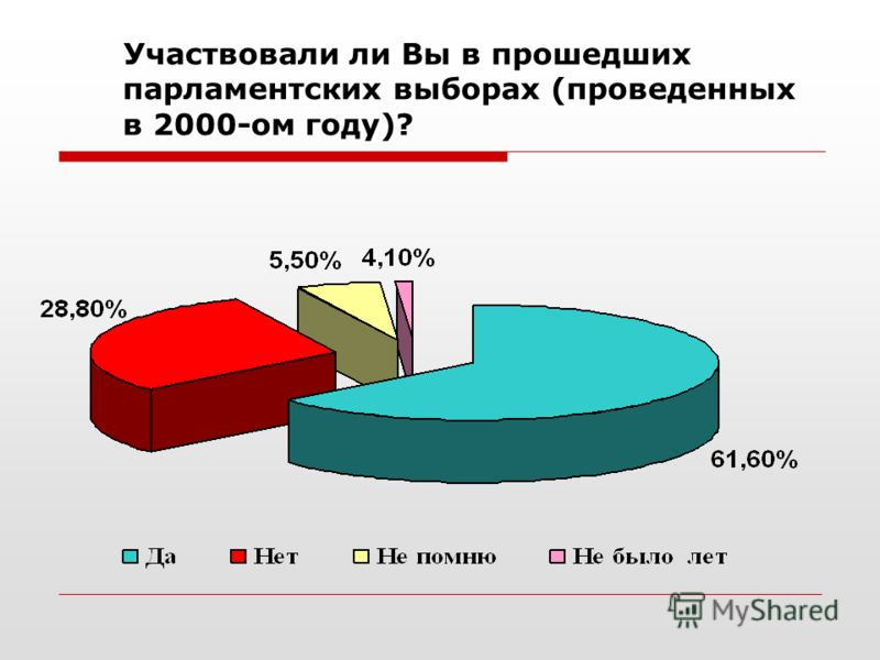 Участвовали ли Вы в прошедших парламентских выборах (проведенных в 2000-ом году)?