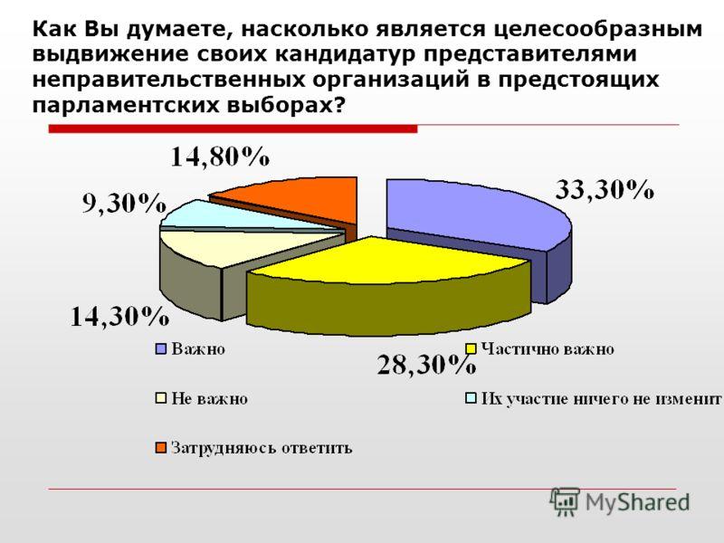 Как Вы думаете, насколько является целесообразным выдвижение своих кандидатур представителями неправительственных организаций в предстоящих парламентских выборах?