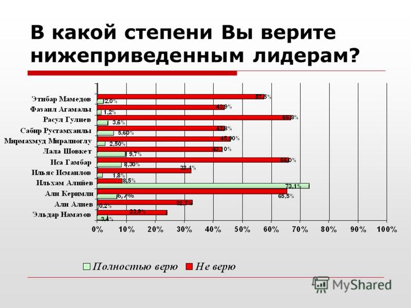 В какой степени Вы верите нижеприведенным лидерам? 6,7%