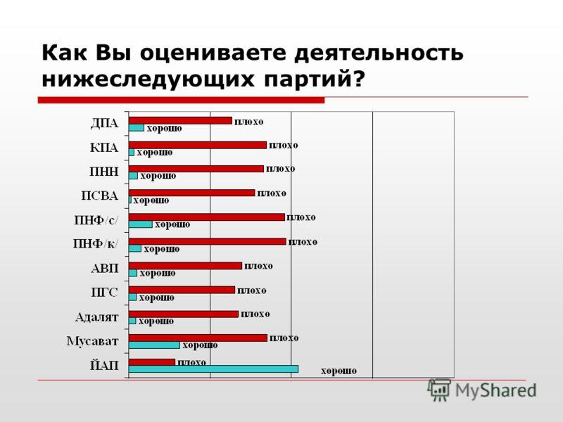 Как Вы оцениваете деятельность нижеследующих партий?