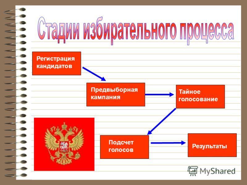 Регистрация кандидатов Предвыборная кампания Тайное голосование Подсчет голосов Результаты