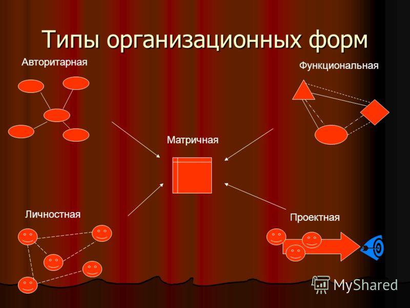 Типы организационных форм Авторитарная Проектная Функциональная Личностная Матричная