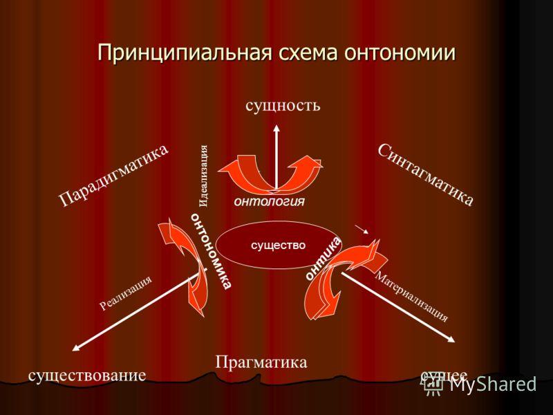Принципиальная схема онтономии существо Прагматика Парадигматика Синтагматика Идеализация Материализация Реализация существование сущность онтология онтика онтономика сущее