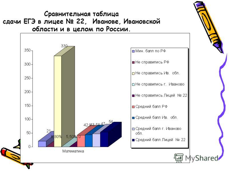 Сравнительная таблица сдачи ЕГЭ в лицее 22, Иванове, Ивановской области и в целом по России.
