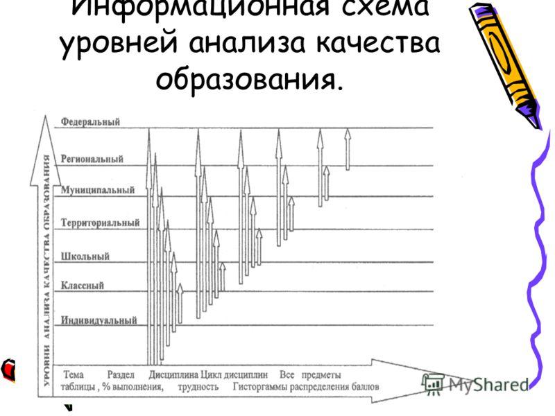 Информационная схема уровней анализа качества образования.