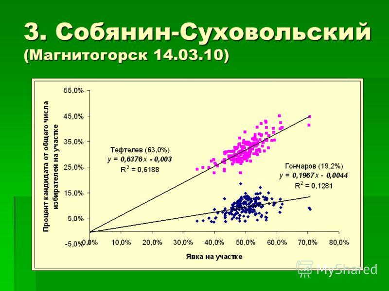 3. Собянин-Суховольский (Магнитогорск 14.03.10)