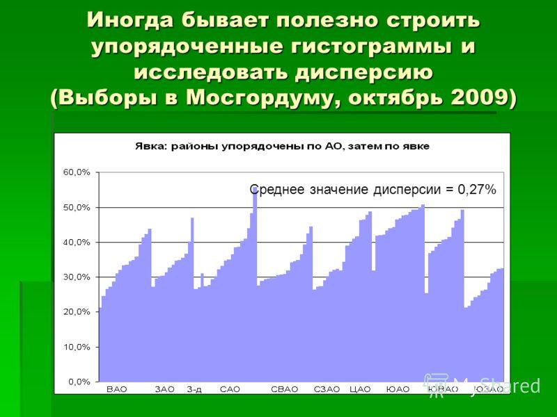 Иногда бывает полезно строить упорядоченные гистограммы и исследовать дисперсию (Выборы в Мосгордуму, октябрь 2009) Среднее значение дисперсии = 0,27%