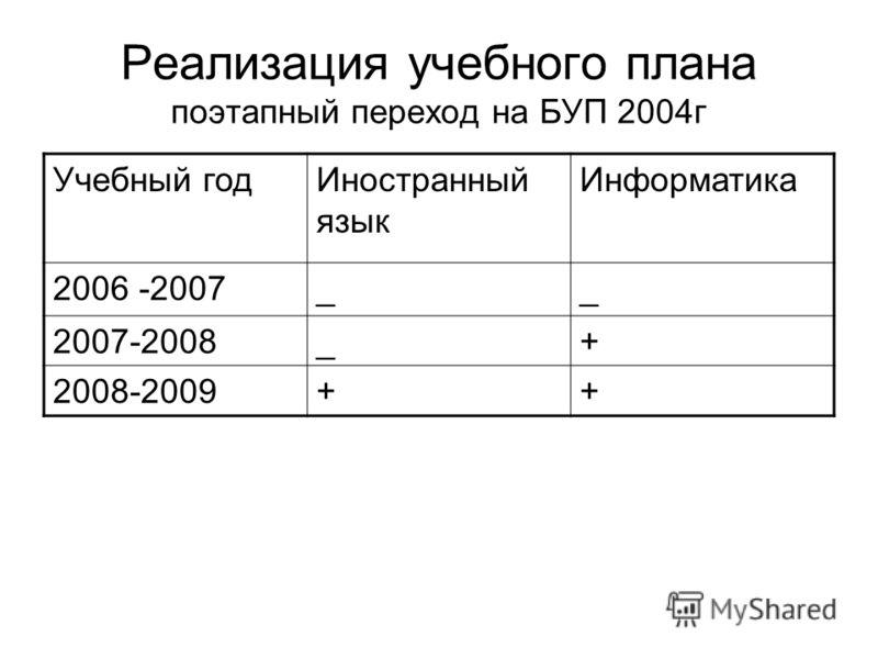 Реализация учебного плана поэтапный переход на БУП 2004г Учебный годИностранный язык Информатика 2006 -2007__ 2007-2008_+ 2008-2009++
