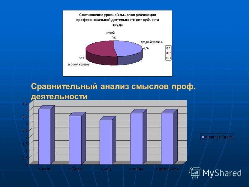 Сравнительный анализ смыслов проф. деятельности