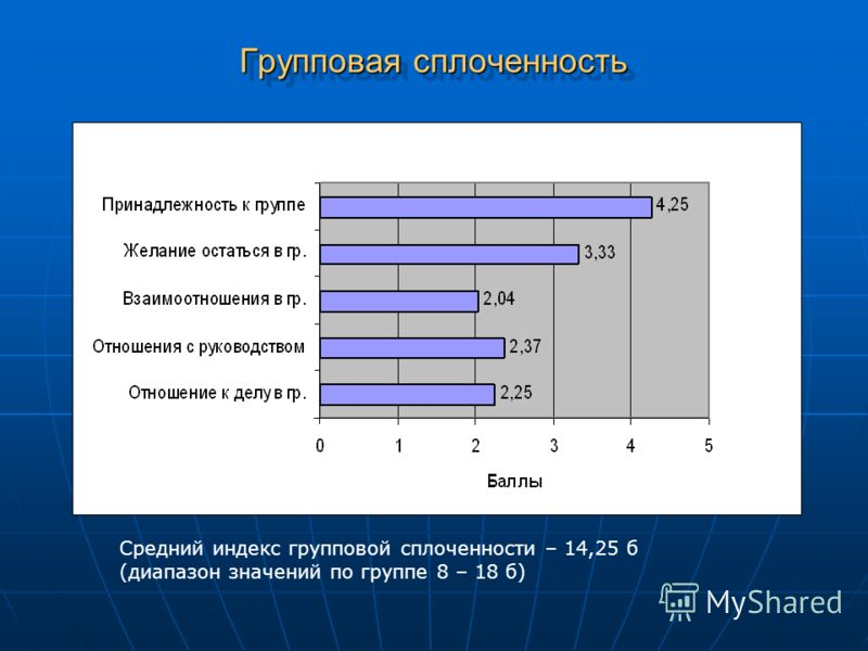 Групповая сплоченность Средний индекс групповой сплоченности – 14,25 б (диапазон значений по группе 8 – 18 б)