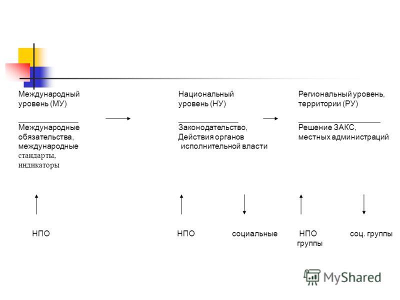 Международные обязательства: разработана и принята национальная концепция ЦРТ; ратифицирована (частично) Европейская социальная хартия; Болонская декларация (в т.ч. по управлению образованием); Дакарская декларация «Образование для всех»; Рекомендаци