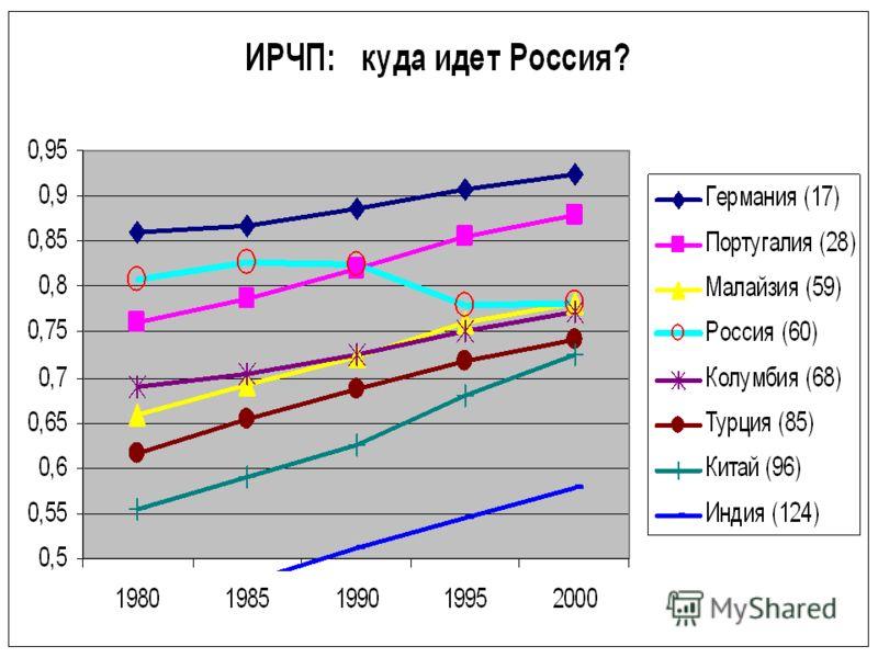 Показатели Индекса развития человеческого потенциала (ИРЧП) уровень смертности доходы населения уровень образования уровень рождаемости участие граждан в управлении государством уровень миграции и т.д. В 2001г. по уровню ИРЧП Россия занимала 63-е мес