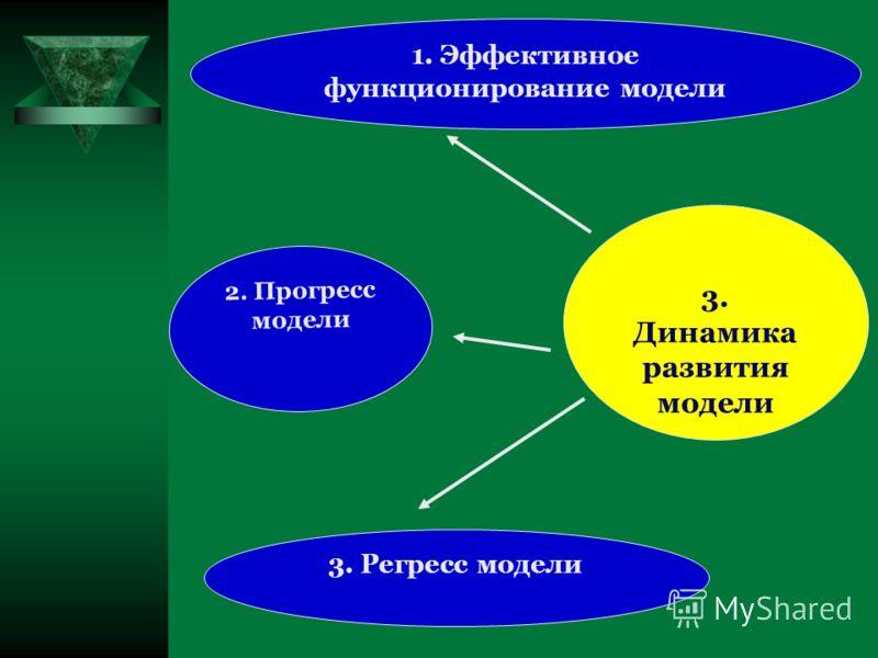2. Прогресс модели 1. Эффективное функционирование модели 3. Регресс модели 3. Динамика развития модели
