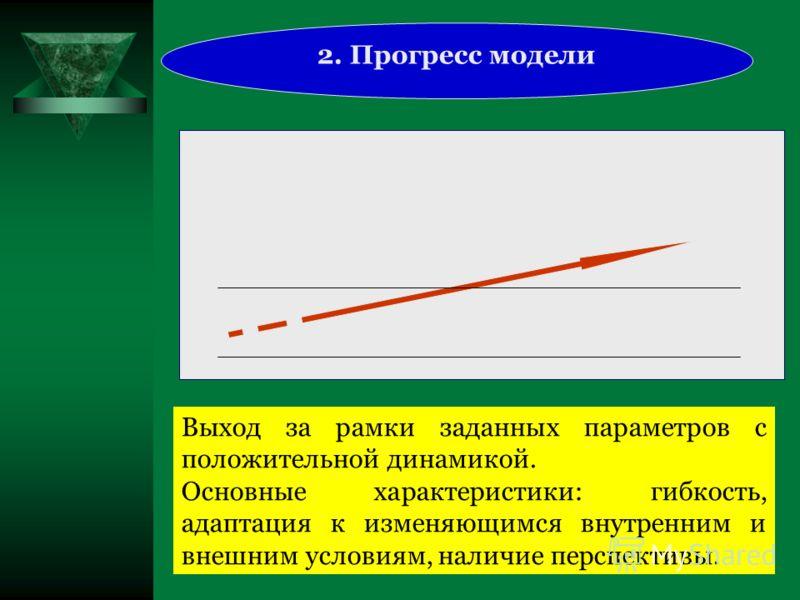 2. Прогресс модели Выход за рамки заданных параметров с положительной динамикой. Основные характеристики: гибкость, адаптация к изменяющимся внутренним и внешним условиям, наличие перспективы.