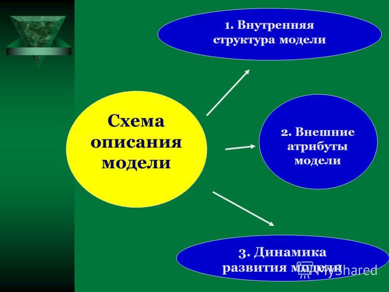 1. Внутренняя структура модели Схема описания модели 3. Динамика развития модели 2. Внешние атрибуты модели