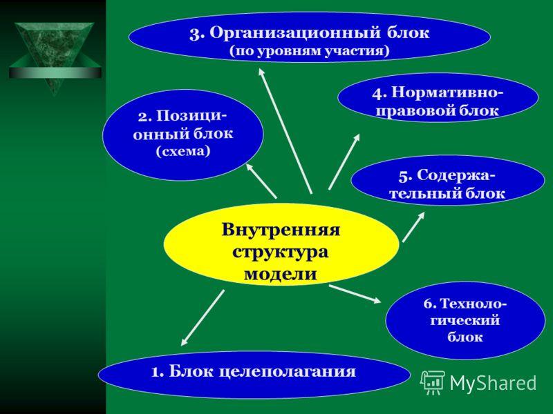 2. Позици- онный блок (схема) 5. Содержа- тельный блок 3. Организационный блок (по уровням участия) 1. Блок целеполагания 4. Нормативно- правовой блок Внутренняя структура модели 6. Техноло- гический блок