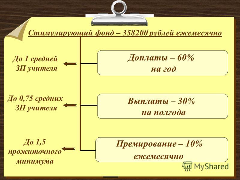 Премирование – 10% ежемесячно Стимулирующий фонд – 358200 рублей ежемесячно До 1 средней ЗП учителя До 0,75 средних ЗП учителя До 1,5 прожиточного минимума Выплаты – 30% на полгода Доплаты – 60% на год