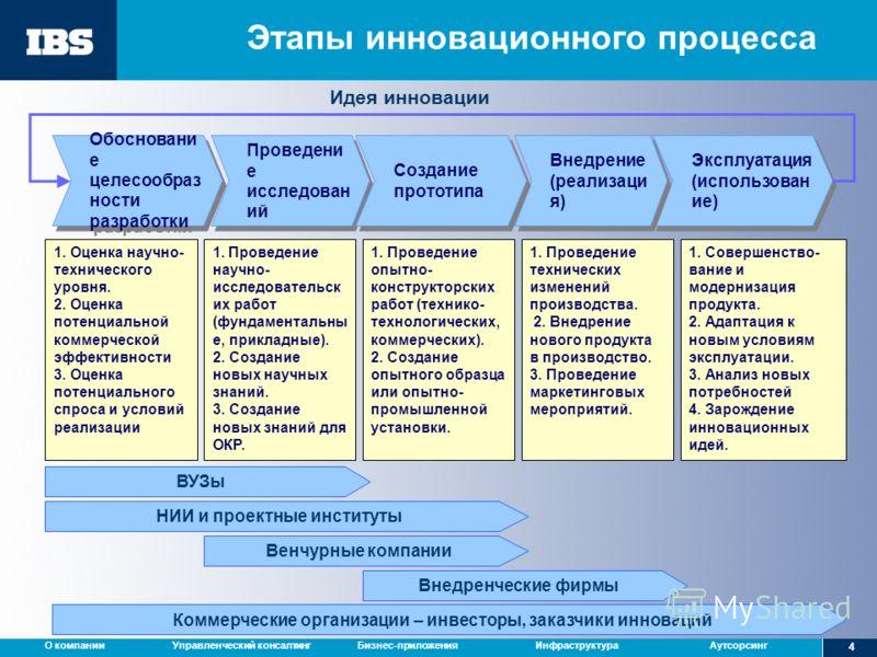 Управленческий консалтингБизнес-приложенияИнфраструктураАутсорсингО компании 4 Этапы инновационного процесса Обосновани е целесообраз ности разработки Проведени е исследован ий Эксплуатация (использован ие) Эксплуатация (использован ие) Внедрение (ре
