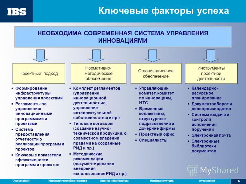 Управленческий консалтингБизнес-приложенияИнфраструктураАутсорсингО компании 6 Ключевые факторы успеха НЕОБХОДИМА СОВРЕМЕННАЯ СИСТЕМА УПРАВЛЕНИЯ ИННОВАЦИЯМИ Проектный подход Организационное обеспечение Инструменты проектной деятельности Комплект регл