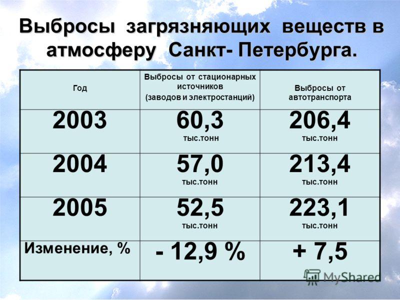 Выбросы загрязняющих веществ в атмосферу Санкт- Петербурга. Год Выбросы от стационарных источников (заводов и электростанций) Выбросы от автотранспорта 2003 60,3 тыс.тонн 206,4 тыс.тонн 2004 57,0 тыс.тонн 213,4 тыс.тонн 2005 52,5 тыс.тонн 223,1 тыс.т
