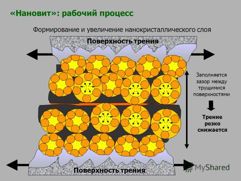 Формирование и увеличение нанокристаллического слоя Заполняется зазор между трущимися поверхностями Трение резко снижается Поверхность трения «Нановит»: рабочий процесс
