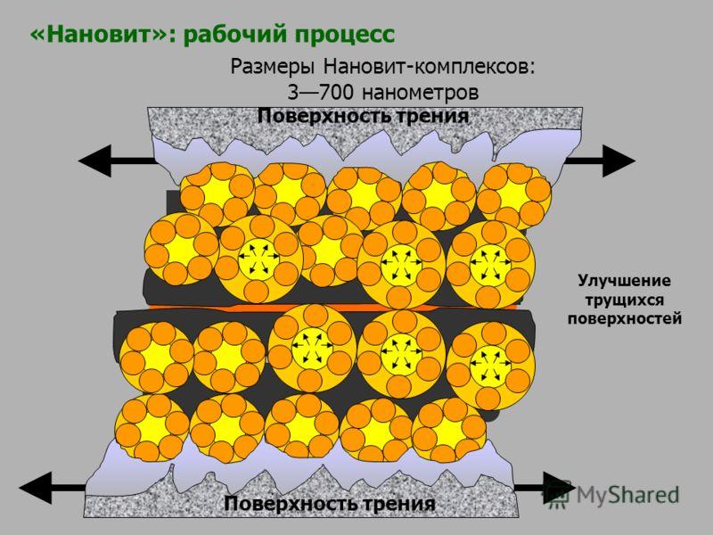 Размеры Нановит-комплексов: 3700 нанометров Улучшение трущихся поверхностей Поверхность трения «Нановит»: рабочий процесс
