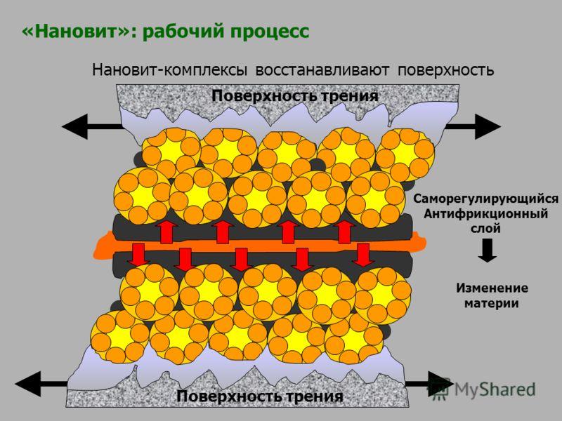 Нановит-комплексы восстанавливают поверхность Саморегулирующийся Антифрикционный слой Изменение материи Поверхность трения «Нановит»: рабочий процесс