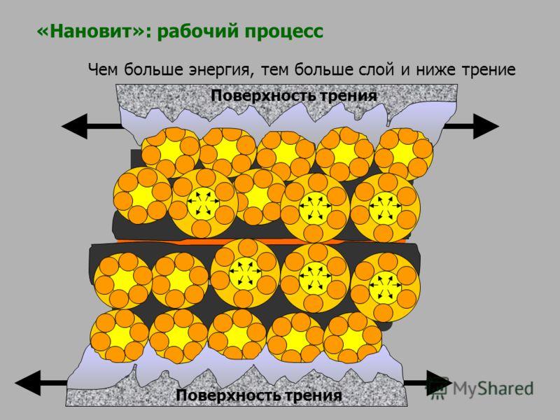 Чем больше энергия, тем больше слой и ниже трение Поверхность трения «Нановит»: рабочий процесс