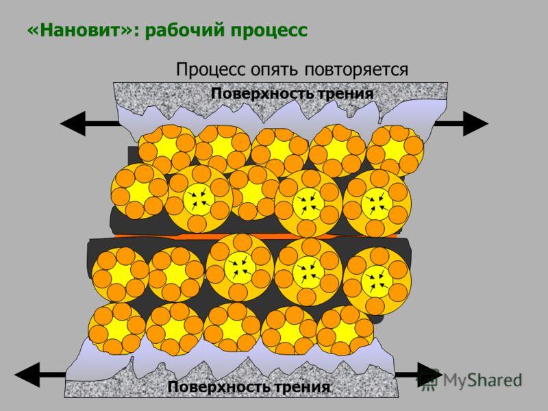 Процесс опять повторяется Поверхность трения «Нановит»: рабочий процесс