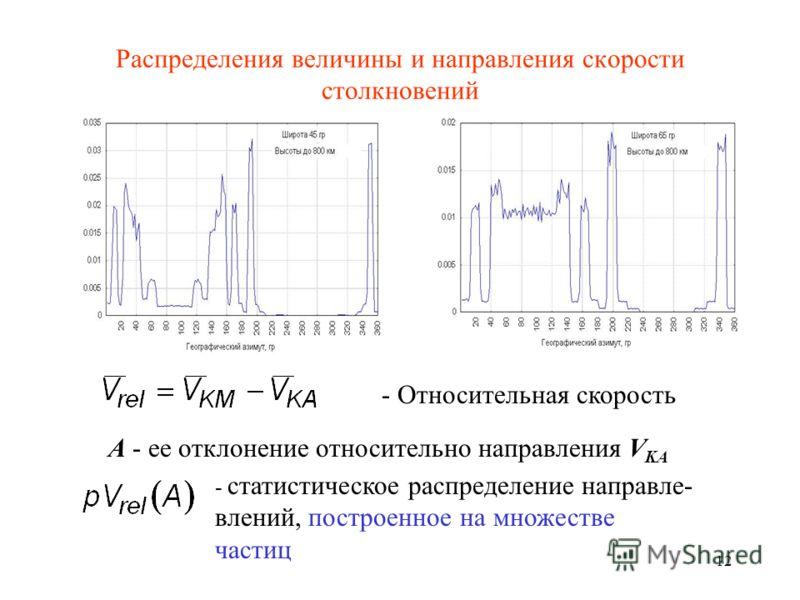 12 Распределения величины и направления скорости столкновений - Относительная скорость А - ее отклонение относительно направления V KA - статистическое распределение направле- влений, построенное на множестве частиц