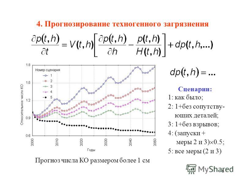 6 4. Прогнозирование техногенного загрязнения Сценарии: 1: как было; 2: 1+без сопутству- ющих деталей; 3: 1+без взрывов; 4: (запуски + меры 2 и 3) 0.5; 5: все меры (2 и 3) Прогноз числа КО размером более 1 см